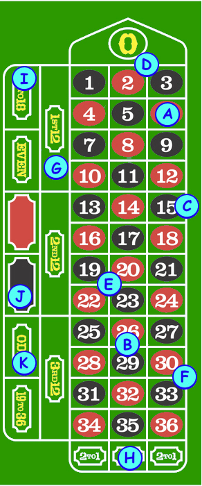 Roulette Rules 24bettle casino 40350